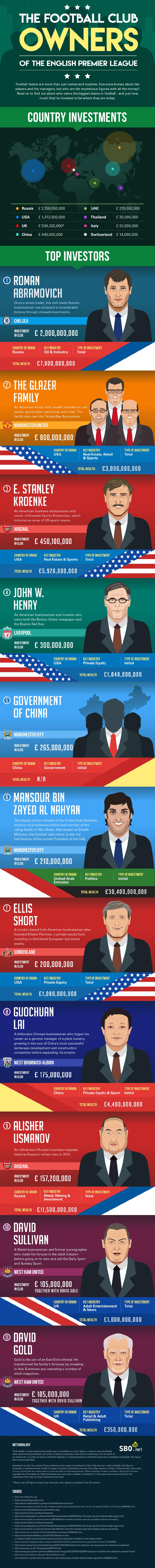 SBO Infographic