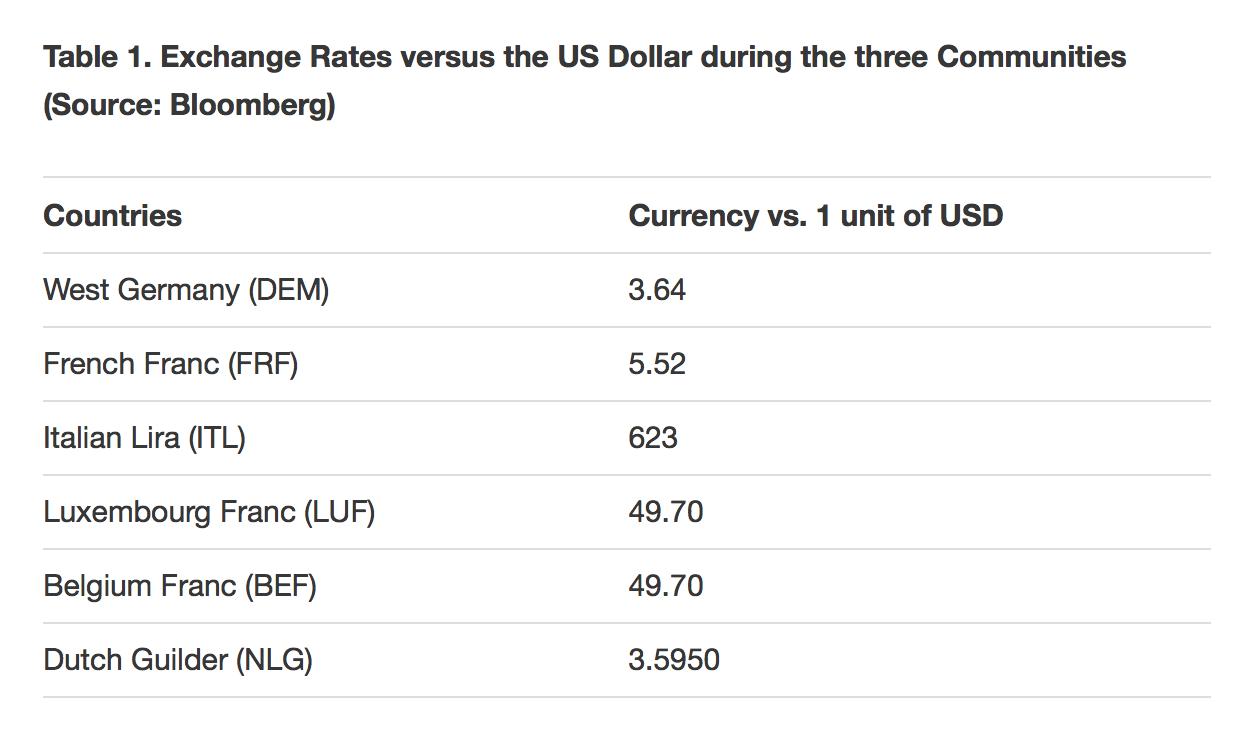 Exchange Rates versus the US Dollar during the three Communities
